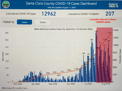 dashboard of COVI cases Aug2020